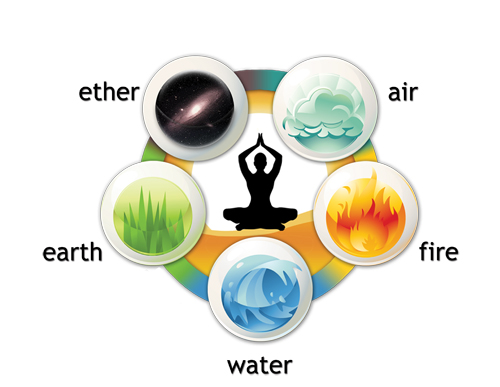 Five Elements (Pancha Mahabhuta)