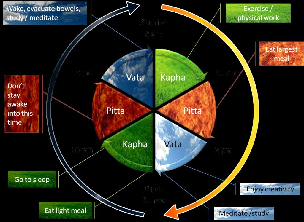 Cycle of Seasons in Ayurveda